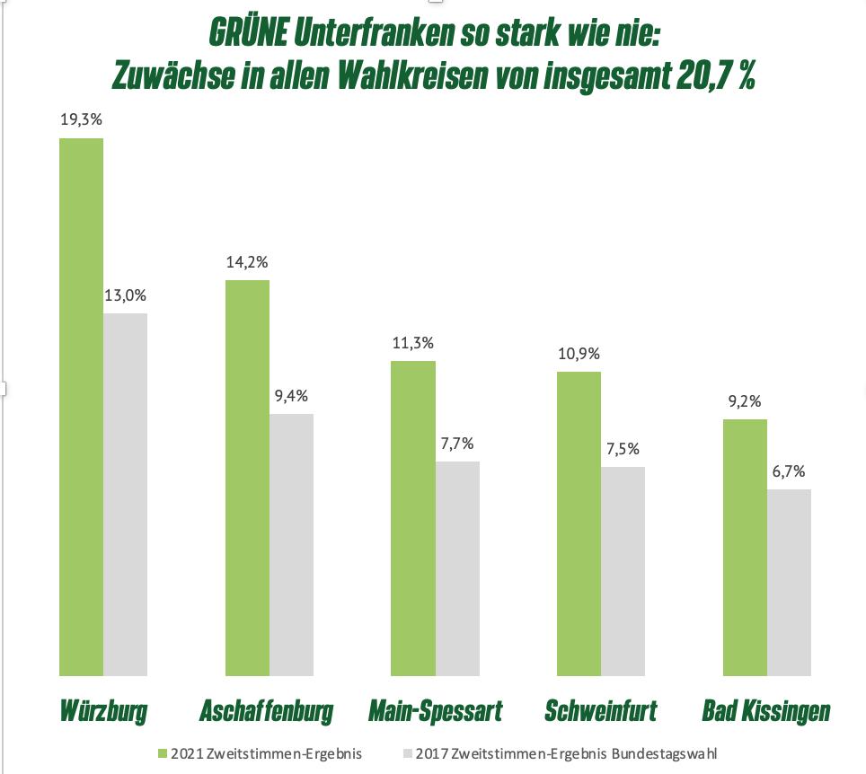 Bundestagswahl: GRÜNE Unterfranken so stark wie nie!